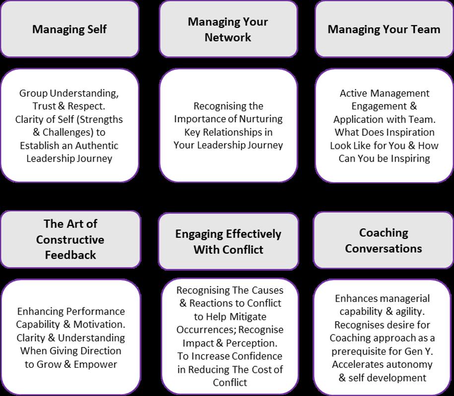 Management Workshops 2